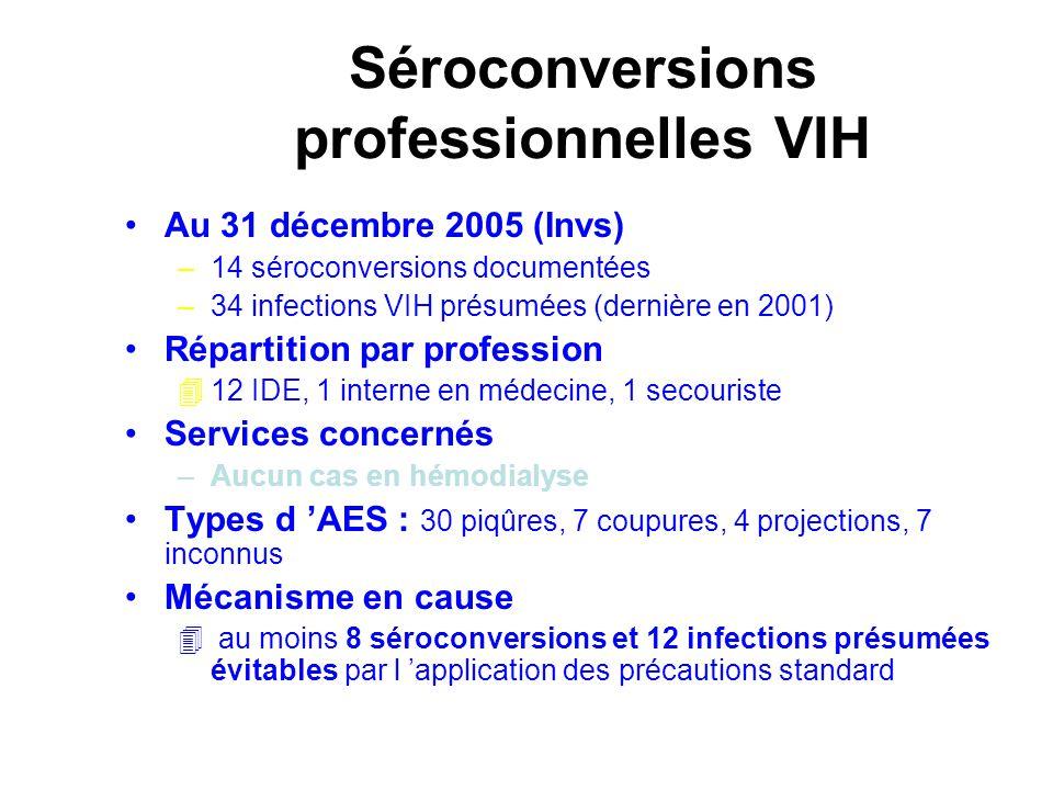 Séroconversions professionnelles VIH Au 31 décembre 2005 (Invs) –14 séroconversions documentées –34 infections VIH présumées (dernière en 2001) Répart