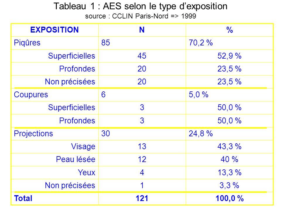 Tableau 1 : AES selon le type dexposition source : CCLIN Paris-Nord => 1999 EXPOSITIONN% Piqûres8570,2 % Superficielles4552,9 % Profondes2023,5 % Non