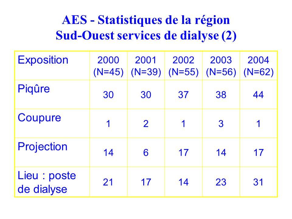 AES - Statistiques de la région Sud-Ouest services de dialyse (2) Exposition 2000 (N=45) 2001 (N=39) 2002 (N=55) 2003 (N=56) 2004 (N=62) Piqûre 30 373