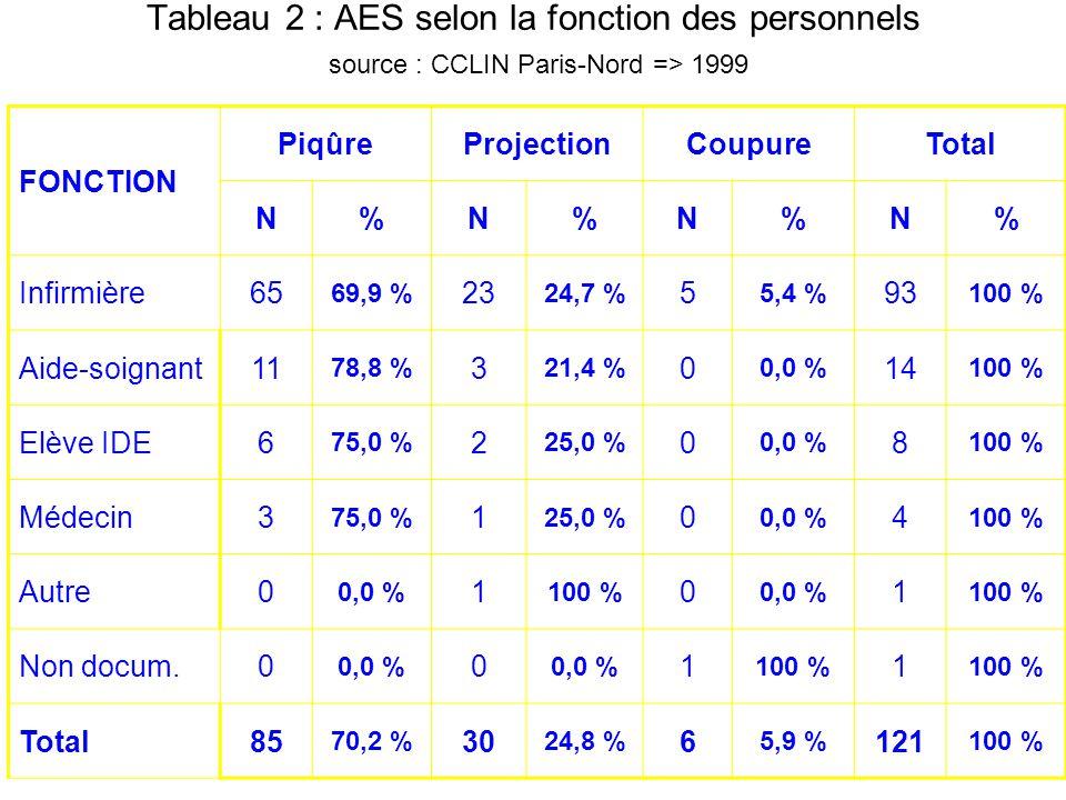 Tableau 2 : AES selon la fonction des personnels source : CCLIN Paris-Nord => 1999 FONCTION PiqûreProjectionCoupureTotal N%N%N%N% Infirmière65 69,9 %