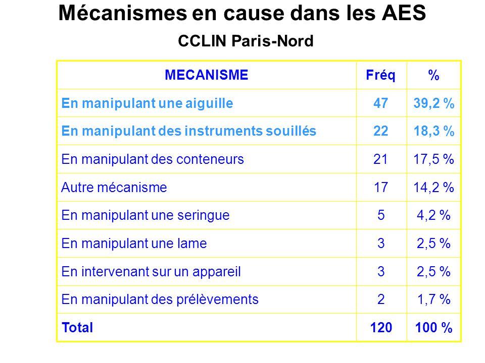 Mécanismes en cause dans les AES CCLIN Paris-Nord 100 %120Total 1,7 %2En manipulant des prélèvements 2,5 %3En intervenant sur un appareil 2,5 %3En man
