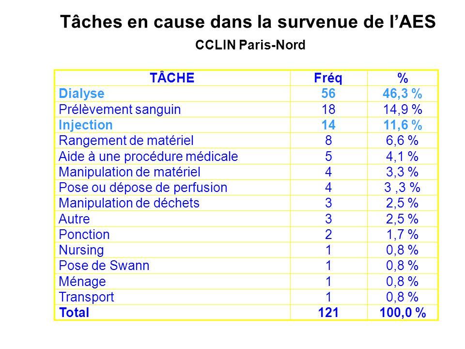 Tâches en cause dans la survenue de lAES CCLIN Paris-Nord 100,0 %121Total 0,8 %1Transport 0,8 %1Ménage 0,8 %1Pose de Swann 0,8 %1Nursing 1,7 %2Ponctio