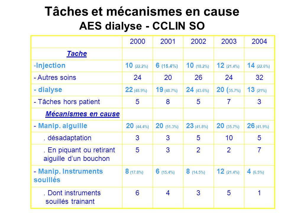 Tâches et mécanismes en cause AES dialyse - CCLIN SO 15346. Dont instruments souillés trainant 4 (6.5%) 12 (21.4%) 8 (14.5%) 6 (15.4%) 8 (17.8%) - Man