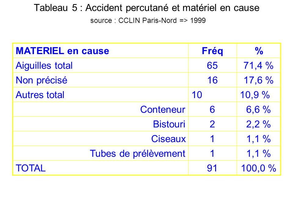 Tableau 5 : Accident percutané et matériel en cause source : CCLIN Paris-Nord => 1999 MATERIEL en causeFréq% Aiguilles total6571,4 % Non précisé1617,6