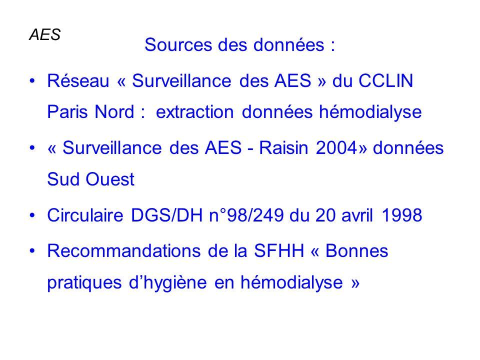 AES Sources des données : Réseau « Surveillance des AES » du CCLIN Paris Nord : extraction données hémodialyse « Surveillance des AES - Raisin 2004» d