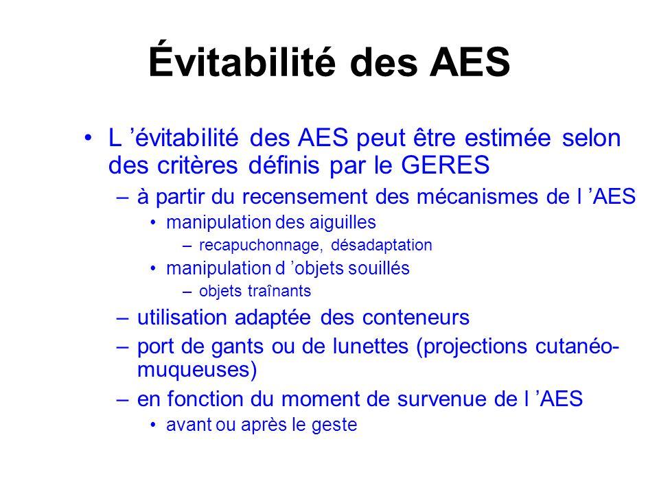 Évitabilité des AES L évitabilité des AES peut être estimée selon des critères définis par le GERES –à partir du recensement des mécanismes de l AES m