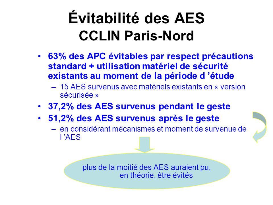 Évitabilité des AES CCLIN Paris-Nord 63% des APC évitables par respect précautions standard + utilisation matériel de sécurité existants au moment de