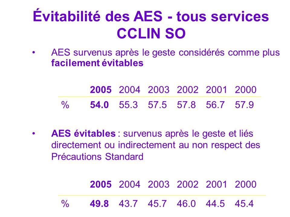 Évitabilité des AES - tous services CCLIN SO AES survenus après le geste considérés comme plus facilement évitables 200520042003200220012000 %54.055.3