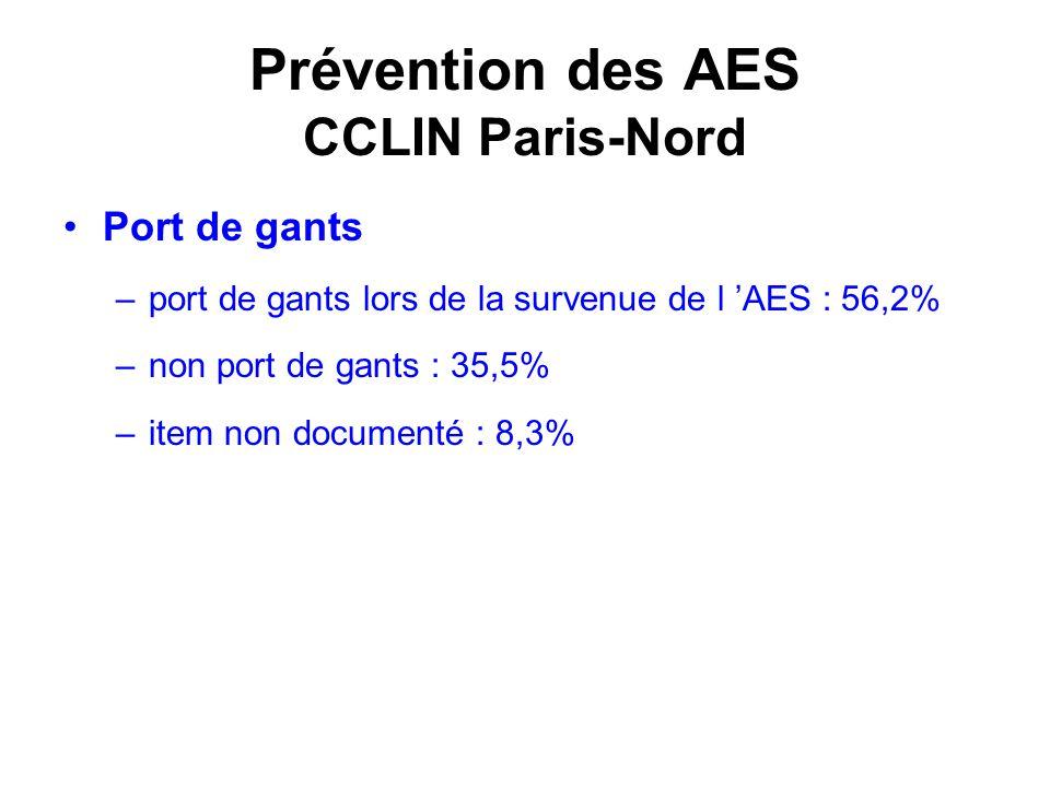 Prévention des AES CCLIN Paris-Nord Port de gants –port de gants lors de la survenue de l AES : 56,2% –non port de gants : 35,5% –item non documenté :