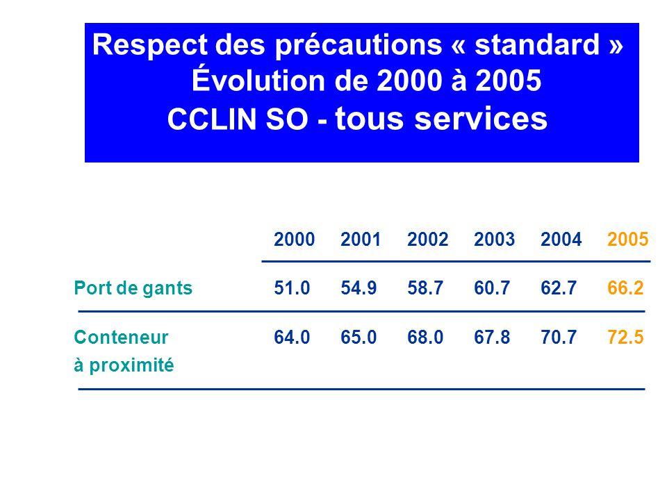 Respect des précautions « standard » Évolution de 2000 à 2005 CCLIN SO - tous services 200020012002200320042005 Port de gants51.054.958.760.762.766.2