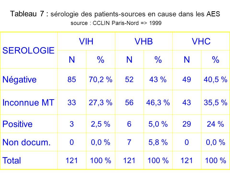 Tableau 7 : sérologie des patients-sources en cause dans les AES source : CCLIN Paris-Nord => 1999 SEROLOGIE VIHVHBVHC N%N%N% Négative 8570,2 %5243 %4