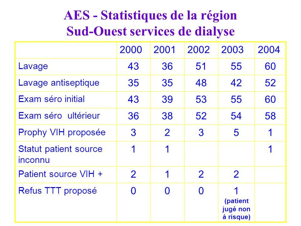 AES - Statistiques de la région Sud-Ouest services de dialyse 20002001200220032004 Lavage 4336515560 Lavage antiseptique 35 484252 Exam séro initial 4