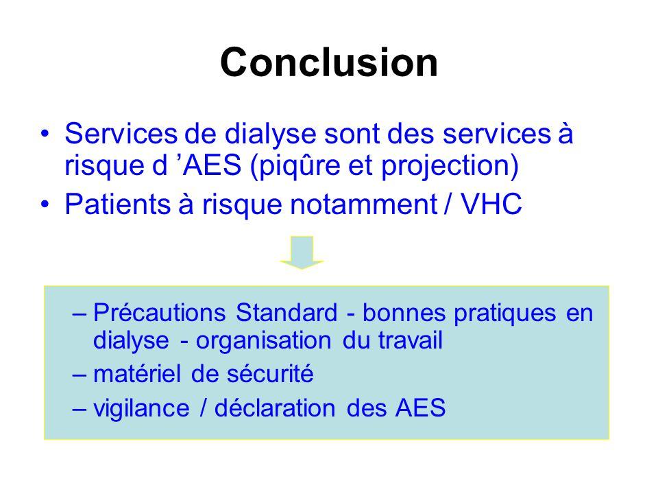 Conclusion Services de dialyse sont des services à risque d AES (piqûre et projection) Patients à risque notamment / VHC –Précautions Standard - bonne