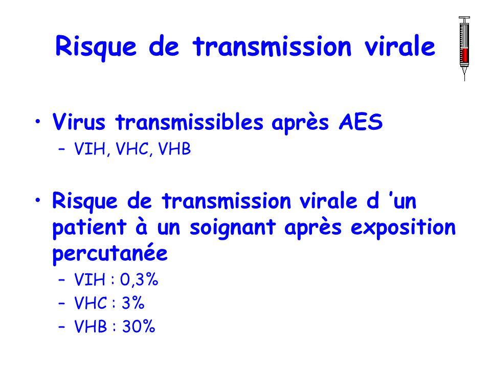 Risque de transmission virale Virus transmissibles après AES –VIH, VHC, VHB Risque de transmission virale d un patient à un soignant après exposition