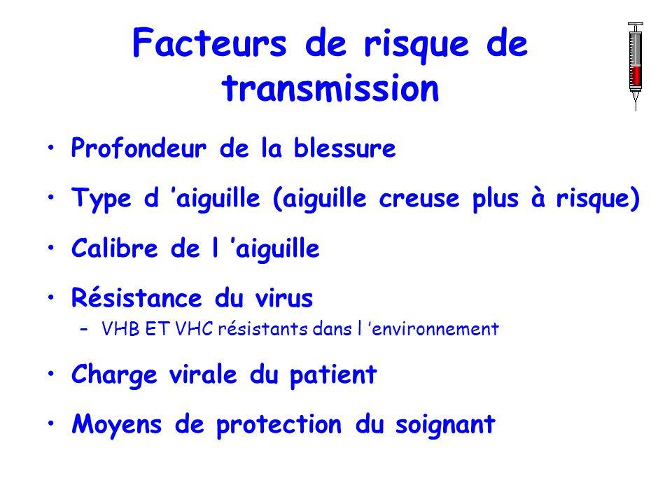 Facteurs de risque de transmission Profondeur de la blessure Type d aiguille (aiguille creuse plus à risque) Calibre de l aiguille Résistance du virus