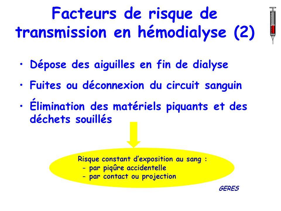 Facteurs de risque de transmission en hémodialyse (2) Dépose des aiguilles en fin de dialyse Fuites ou déconnexion du circuit sanguin Élimination des