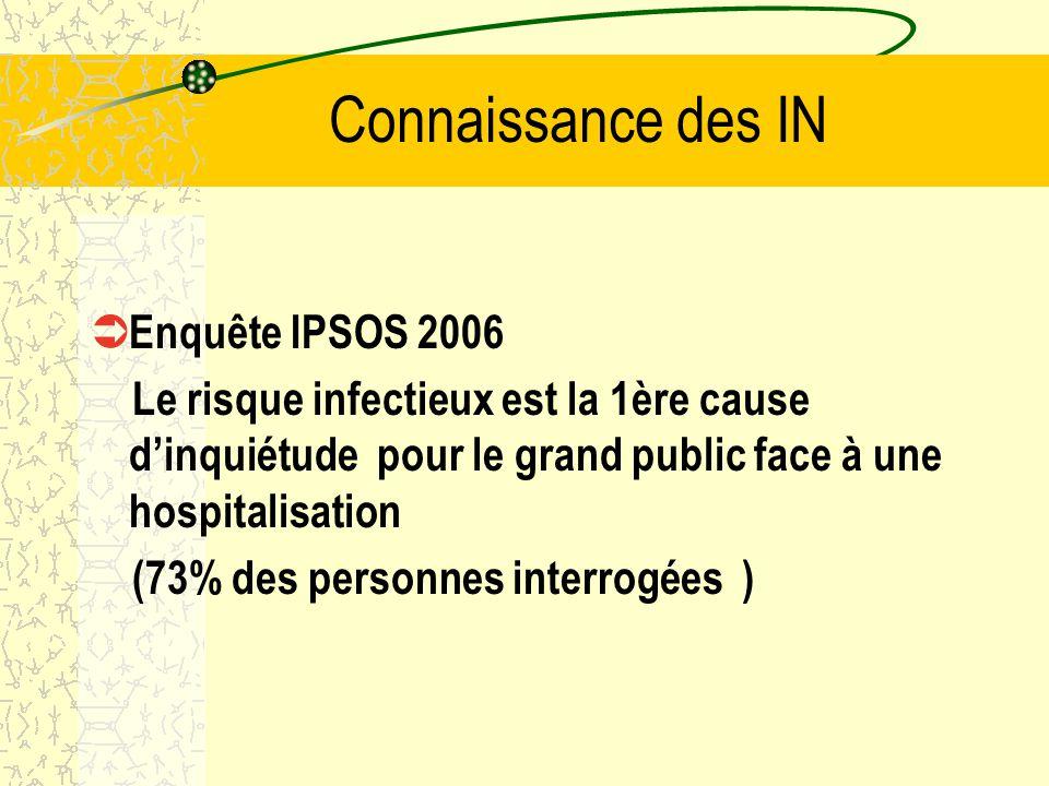 Connaisance des IN QUEL RISQUE REDOUTEZ VOUS LE PLUS LORS D UNE HOSPITALISATION ? 9