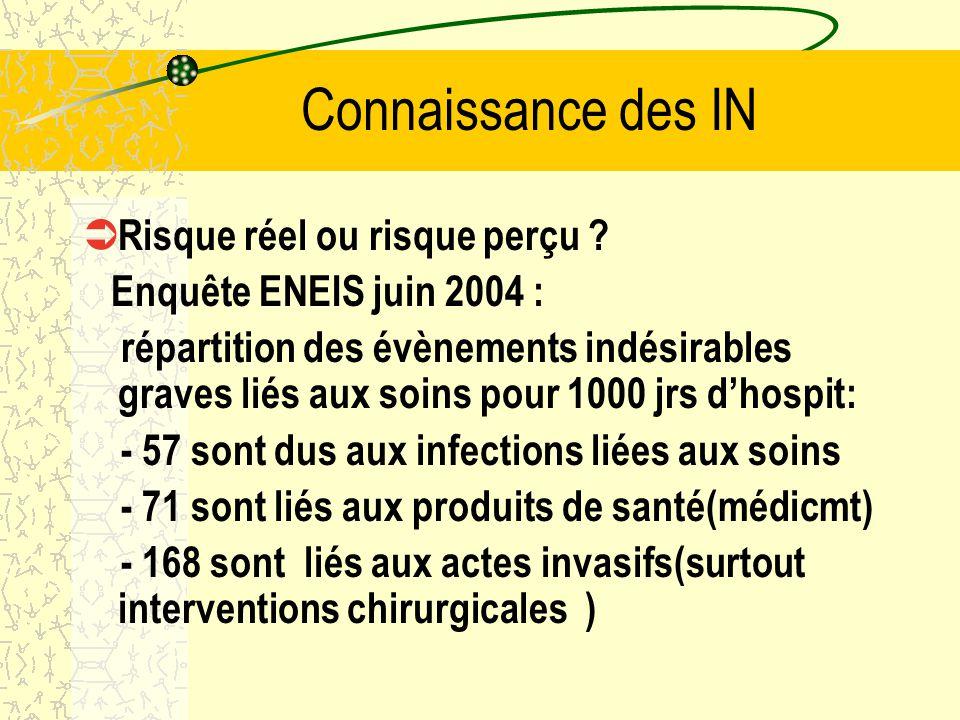 Connaissance des IN Enquête IPSOS 2006 Le risque infectieux est la 1ère cause dinquiétude pour le grand public face à une hospitalisation (73% des per