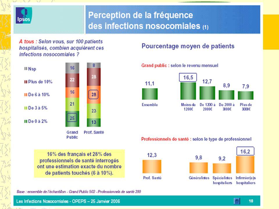 2 Connaissance des IN (enquête IPSOS 2006)