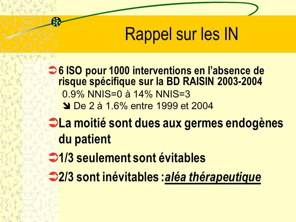 Rappel sur les IN 6 ISO pour 1000 interventions en labsence de risque spécifique sur la BD RAISIN 2003-2004 0.9% NNIS=0 à 14% NNIS=3 De 2 à 1.6% entre 1999 et 2004 La moitié sont dues aux germes endogènes du patient 1/3 seulement sont évitables 2/3 sont inévitables : aléa thérapeutique