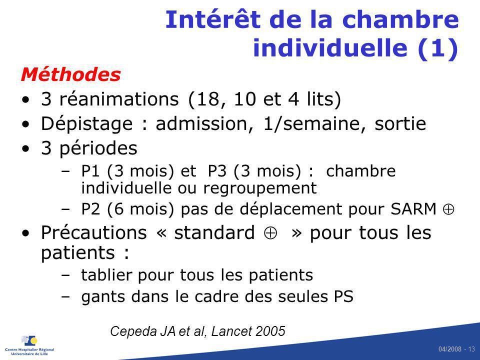 04/2008 - 13 Intérêt de la chambre individuelle (1) Méthodes 3 réanimations (18, 10 et 4 lits) Dépistage : admission, 1/semaine, sortie 3 périodes –P1