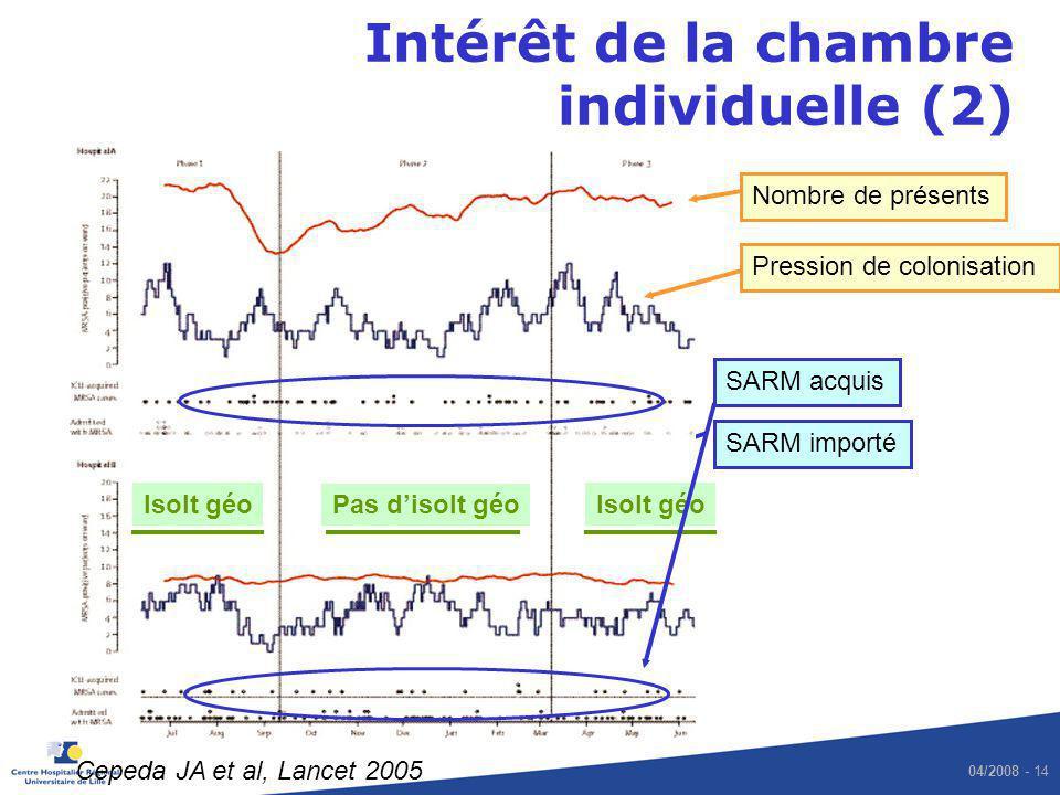 04/2008 - 14 Hôpital B Hôpital A Cepeda JA et al, Lancet 2005 SARM acquis SARM importé Isolt géo Pas disolt géo Nombre de présents Pression de colonis