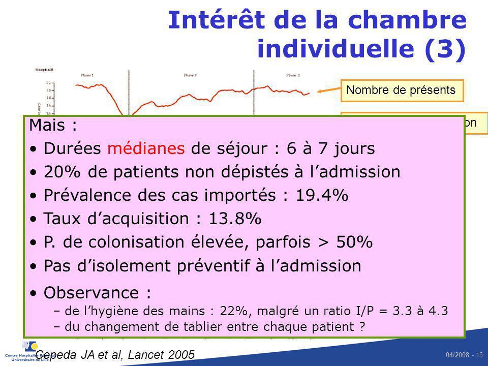 04/2008 - 15 Hôpital B Hôpital A Cepeda JA et al, Lancet 2005 SARM acquis SARM importé Isolt géo Pas disolt géo Nombre de présents Pression de colonis