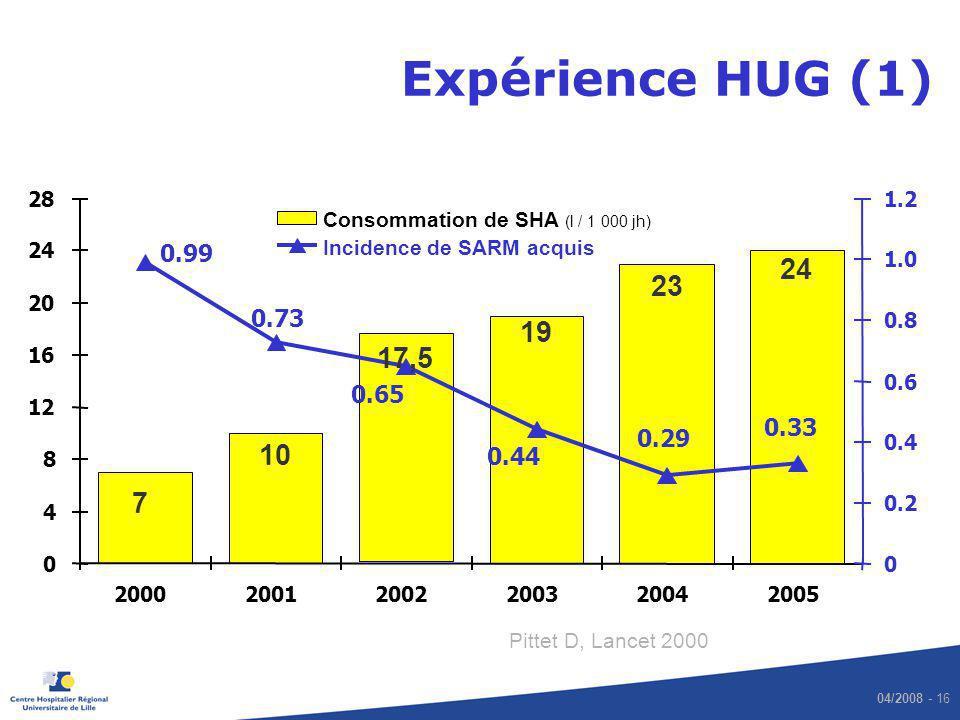 04/2008 - 16 Expérience HUG (1) 24 23 7 10 17,5 19 0.33 0.29 0.44 0.65 0.73 0.99 0 4 8 12 16 20 24 28 200020012002200320042005 0 0.20.2 0.40.4 0.60.6