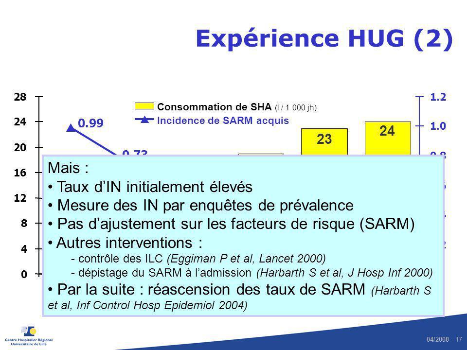 04/2008 - 17 Expérience HUG (2) 24 23 7 10 17,5 19 0.33 0.29 0.44 0.65 0.73 0.99 0 4 8 12 16 20 24 28 200020012002200320042005 0 0.20.2 0.40.4 0.60.6