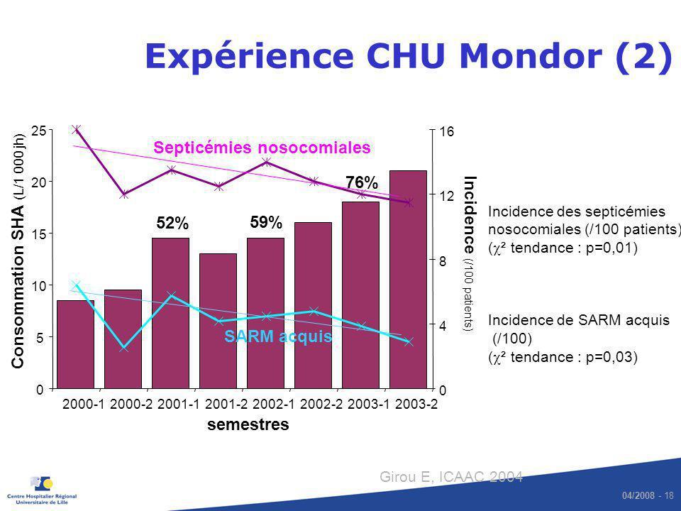 04/2008 - 18 Expérience CHU Mondor (2) Girou E, ICAAC 2004 Incidence des septicémies nosocomiales (/100 patients) ( ² tendance : p=0,01) Incidence de