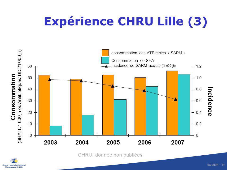 04/2008 - 19 Expérience CHRU Lille (3) consommation des ATB ciblés « SARM » CHRU: donnée non publiées 0 10 20 30 40 50 60 20032004200520062007 0 0.20.