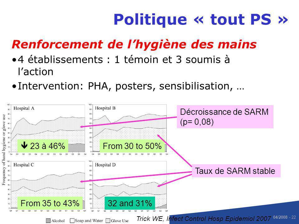 04/2008 - 22 23 à 46% 30 à 50% 35 à 43%32 et 31% Politique « tout PS » Renforcement de lhygiène des mains 4 établissements : 1 témoin et 3 soumis à la