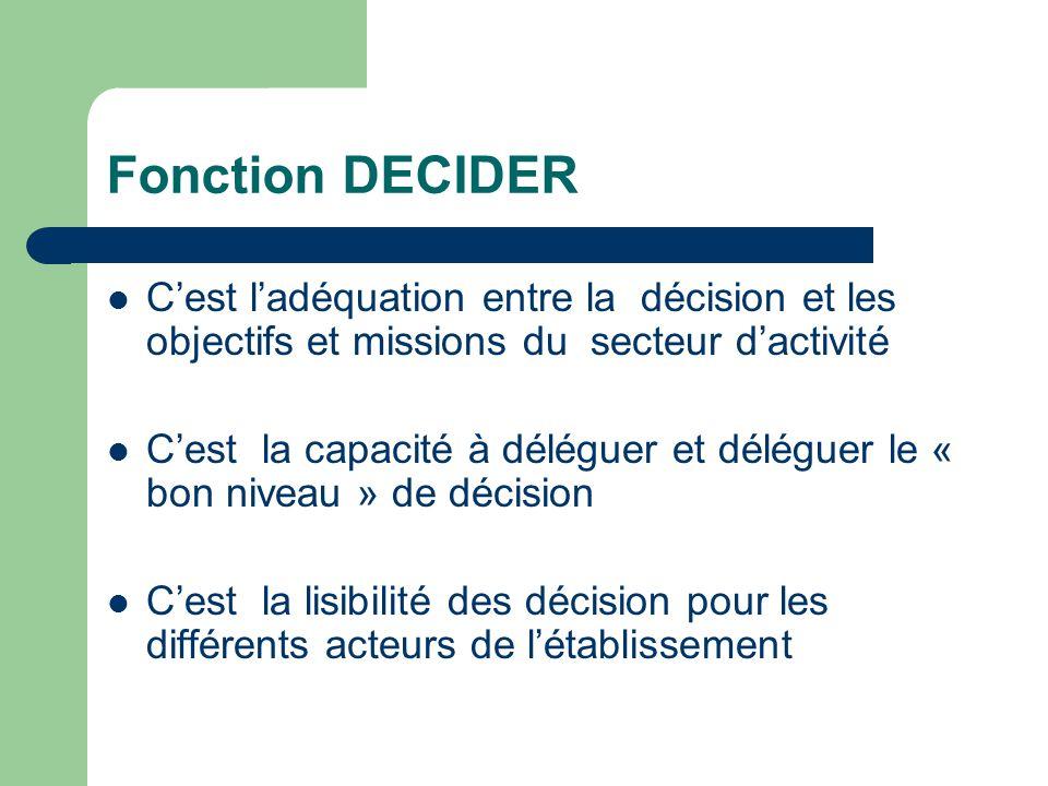 Fonction DECIDER Cest ladéquation entre la décision et les objectifs et missions du secteur dactivité Cest la capacité à déléguer et déléguer le « bon