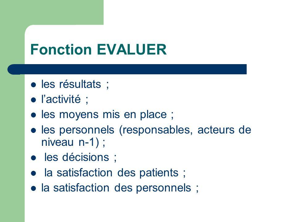 Fonction EVALUER les résultats ; lactivité ; les moyens mis en place ; les personnels (responsables, acteurs de niveau n-1) ; les décisions ; la satis
