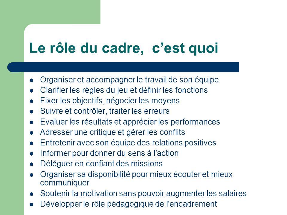 Le rôle du cadre, cest quoi Organiser et accompagner le travail de son équipe Clarifier les règles du jeu et définir les fonctions Fixer les objectifs
