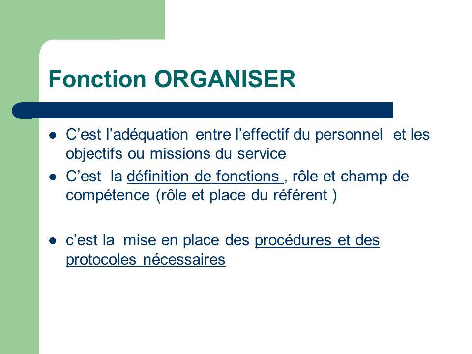 Fonction ORGANISER Cest ladéquation entre leffectif du personnel et les objectifs ou missions du service Cest la définition de fonctions, rôle et cham