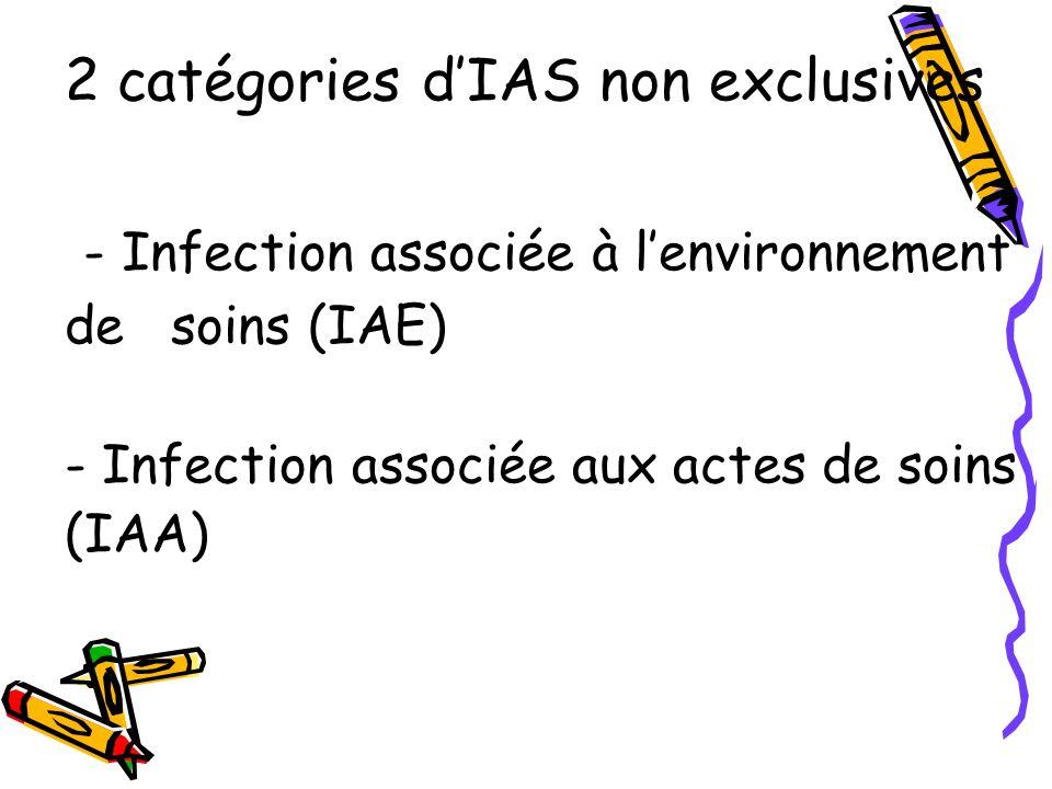 2 catégories dIAS non exclusives - Infection associée à lenvironnement de soins (IAE) - Infection associée aux actes de soins (IAA)