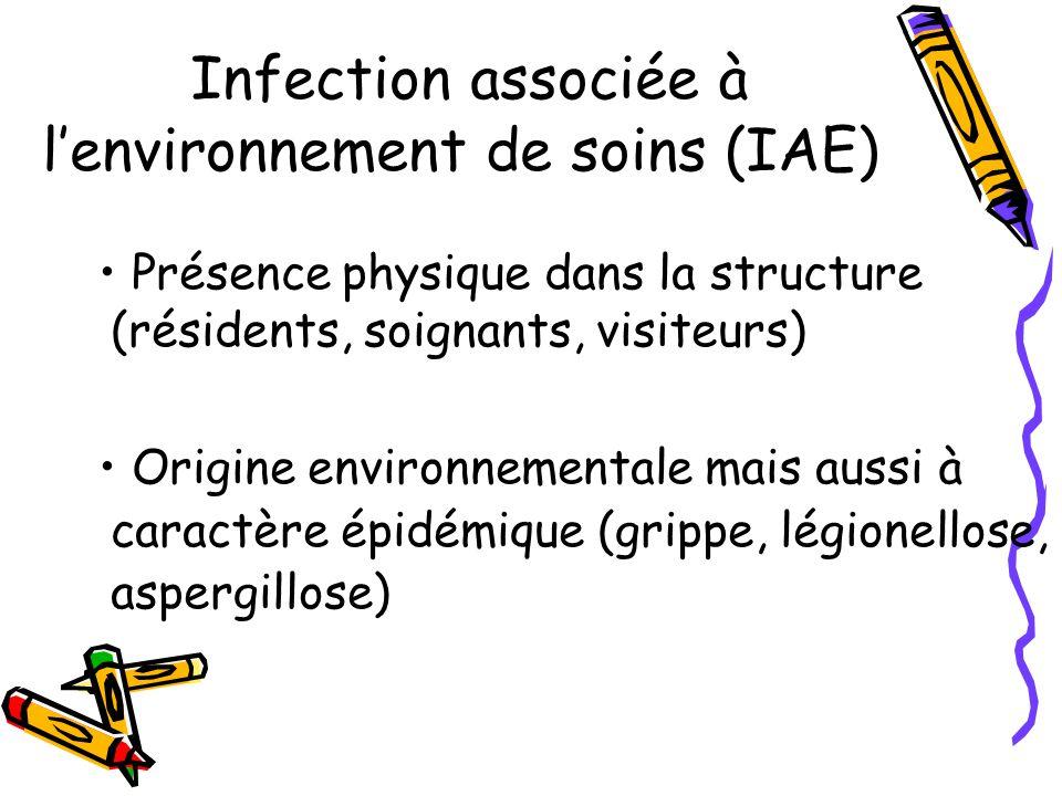 Infection associée à lenvironnement de soins (IAE) Présence physique dans la structure (résidents, soignants, visiteurs) Origine environnementale mais