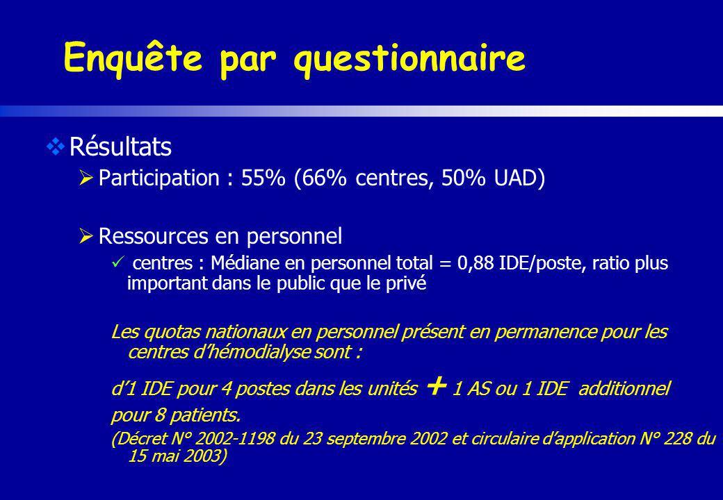 Enquête par questionnaire Résultats Participation : 55% (66% centres, 50% UAD) Ressources en personnel centres : Médiane en personnel total = 0,88 IDE