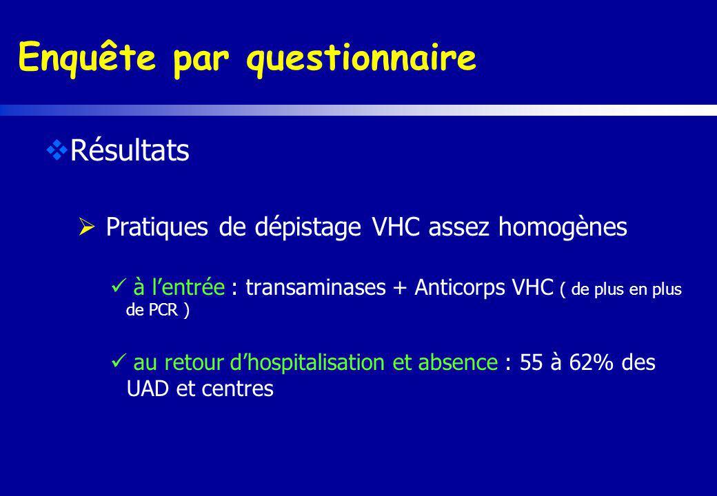 Enquête par questionnaire Résultats Pratiques de dépistage VHC assez homogènes à lentrée : transaminases + Anticorps VHC ( de plus en plus de PCR ) au