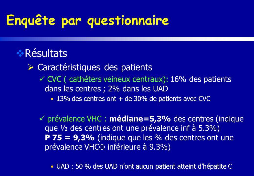 Enquête par questionnaire Résultats Caractéristiques des patients CVC ( cathéters veineux centraux): 16% des patients dans les centres ; 2% dans les U