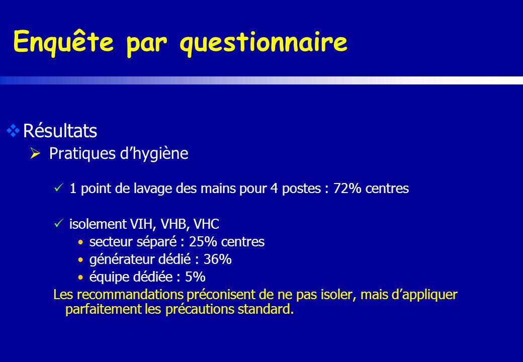 Enquête par questionnaire Résultats Pratiques dhygiène 1 point de lavage des mains pour 4 postes : 72% centres isolement VIH, VHB, VHC secteur séparé