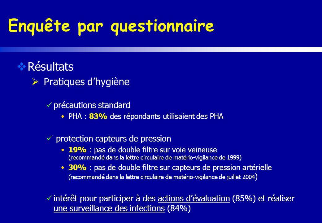 Enquête par questionnaire Résultats Pratiques dhygiène précautions standard PHA : 83% des répondants utilisaient des PHA protection capteurs de pressi