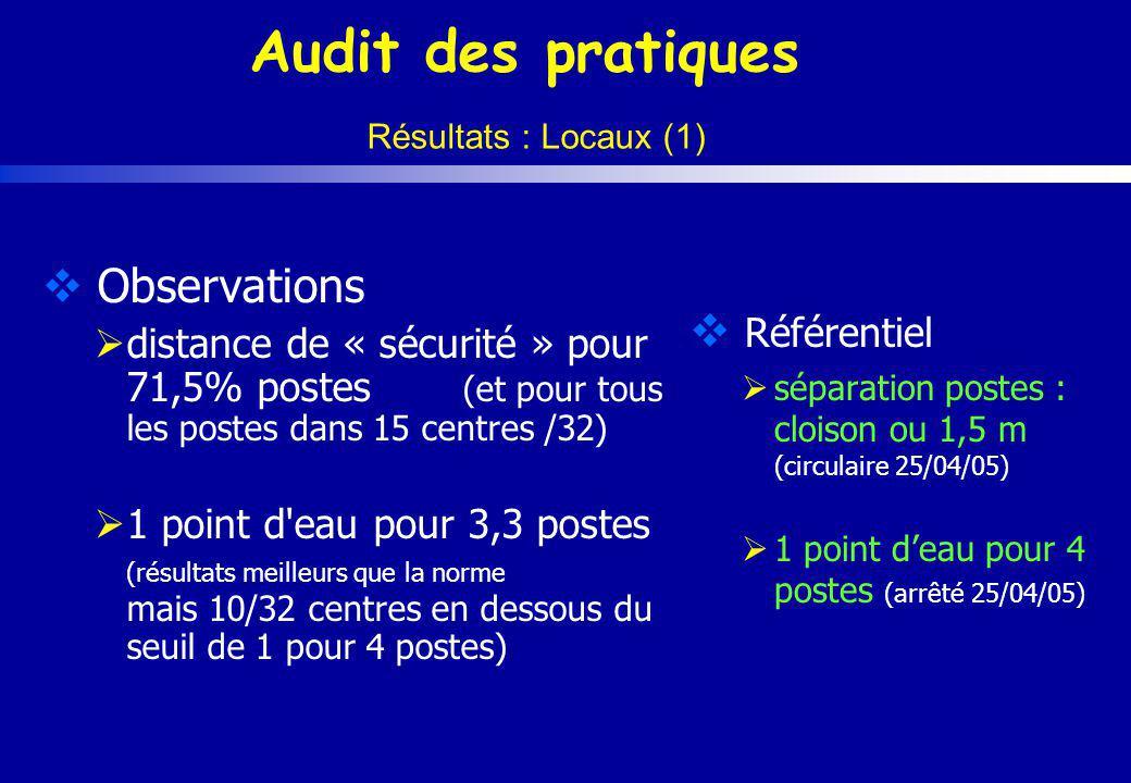 Audit des pratiques Résultats : Locaux (1) Observations distance de « sécurité » pour 71,5% postes (et pour tous les postes dans 15 centres /32) 1 poi