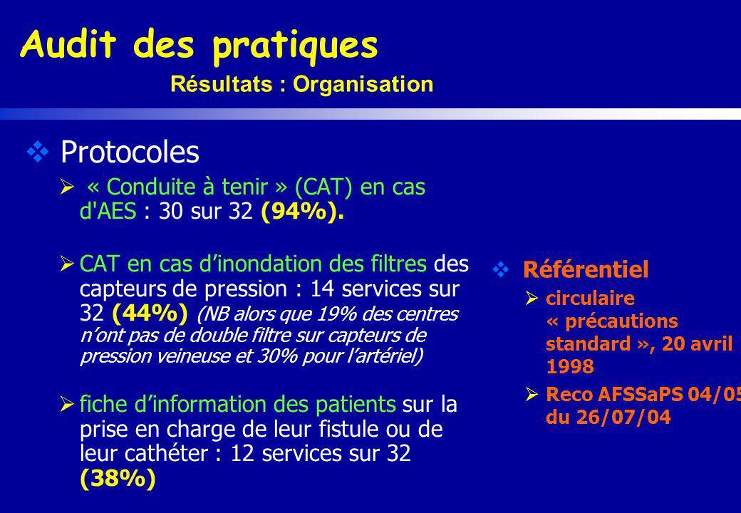 Audit des pratiques Résultats : Organisation Protocoles « Conduite à tenir » (CAT) en cas d'AES : 30 sur 32 (94%). CAT en cas dinondation des filtres