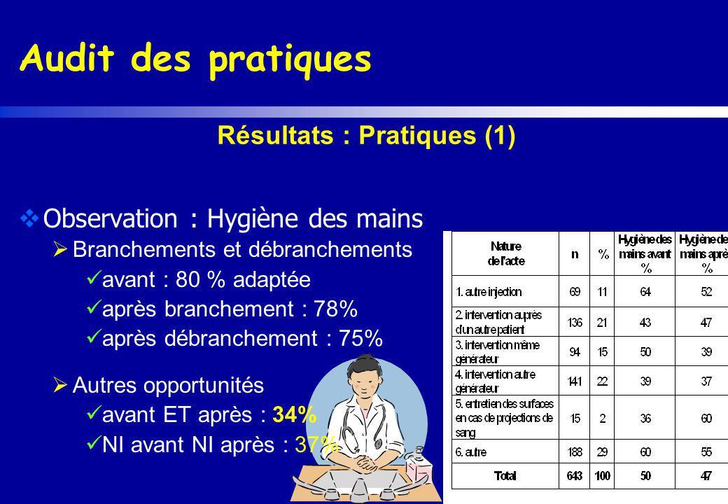 Audit des pratiques Observation : Hygiène des mains Branchements et débranchements avant : 80 % adaptée après branchement : 78% après débranchement :