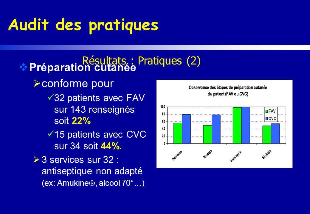 Audit des pratiques Résultats : Pratiques (2) Préparation cutanée conforme pour 32 patients avec FAV sur 143 renseignés soit 22% 15 patients avec CVC