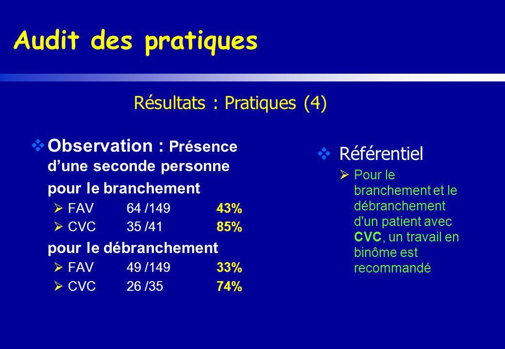 Audit des pratiques Observation : Présence dune seconde personne pour le branchement FAV 64 /14943% CVC 35 /4185% pour le débranchement FAV 49 /14933%