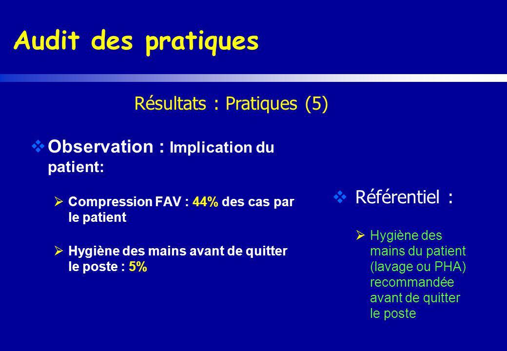 Audit des pratiques Observation : Implication du patient: Compression FAV : 44% des cas par le patient Hygiène des mains avant de quitter le poste : 5