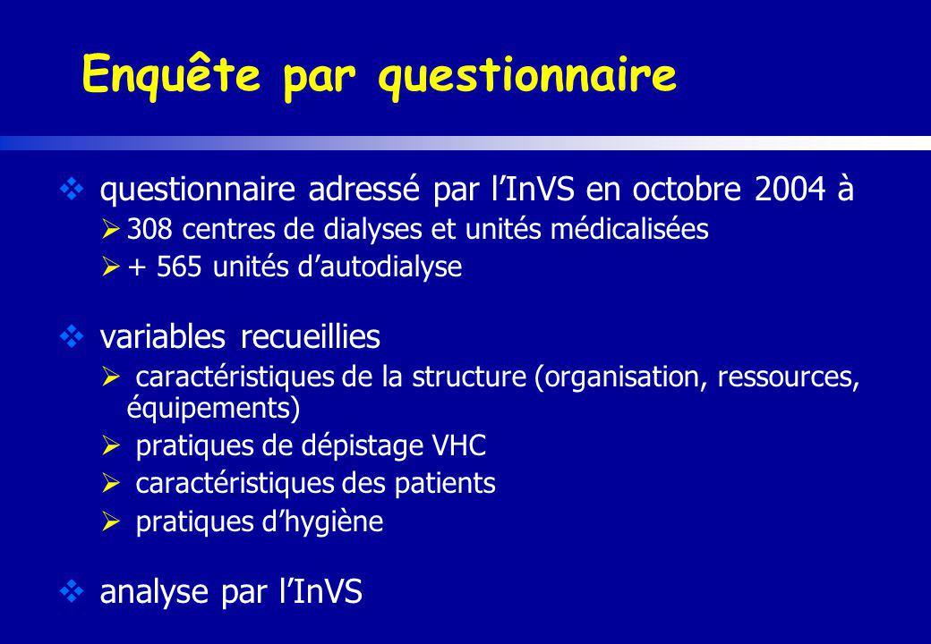 Enquête par questionnaire questionnaire adressé par lInVS en octobre 2004 à 308 centres de dialyses et unités médicalisées + 565 unités dautodialyse v